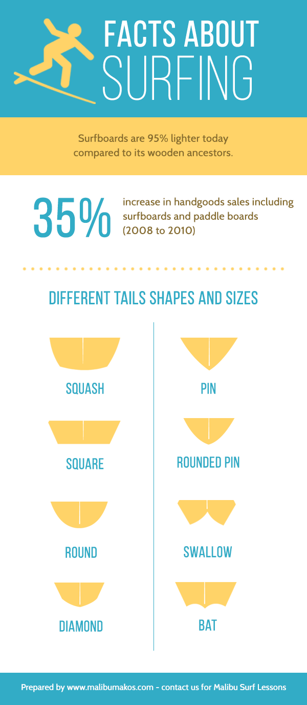 Infographic covering facts about surfing